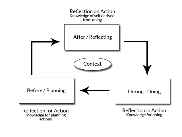 reflection on action